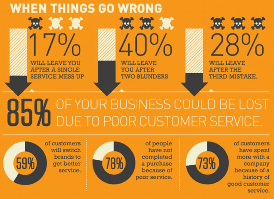bad-customer-service-consequences