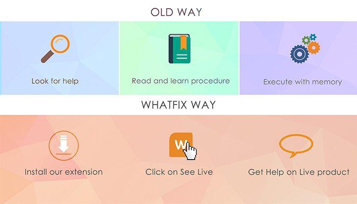 The Whatfix Way