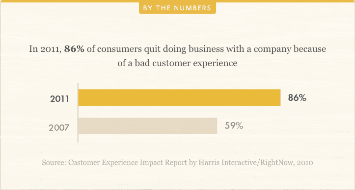 Cost of poor customer experience