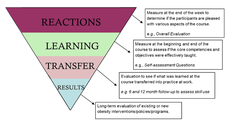 Kirkpatrick's Four-Level Training Evaluation Model