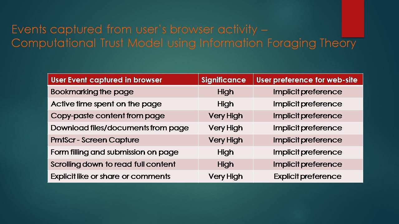 Search Better Than Google - Case Study Information Foraging V/s Google Search - 3