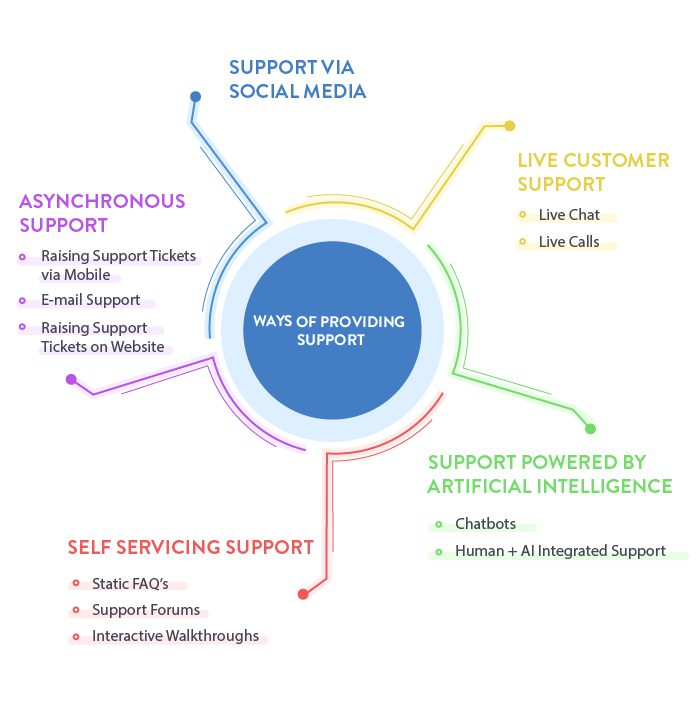 Ways of providing customer support