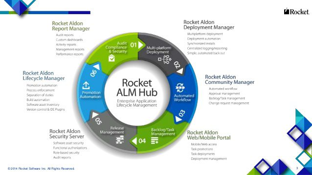 Top Change Management Tools - Rocket Aldon