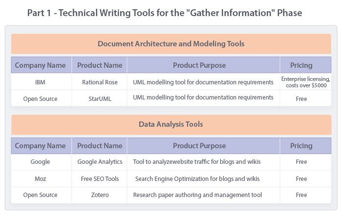 technical writing tools - tools for gather information phase