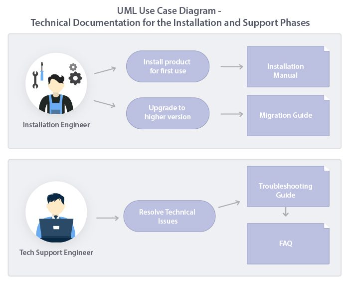 technical writing tools - UML use case diagram