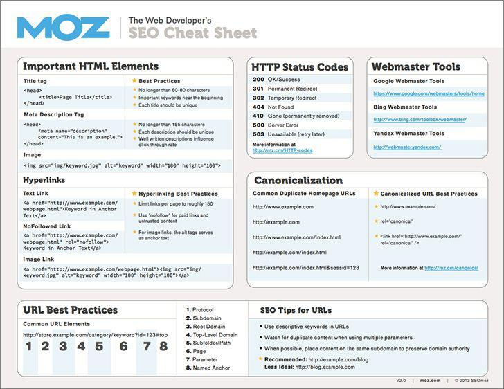 Technical Writing Software - moz free seo tools