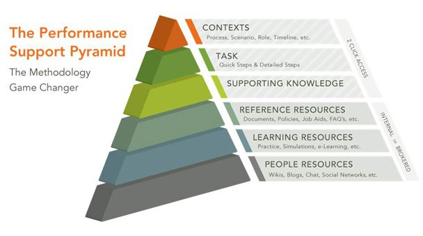 Performance support pyramid
