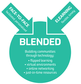 7 Reasons Why Blended Learning Is The Optimal Approach For Employee Training