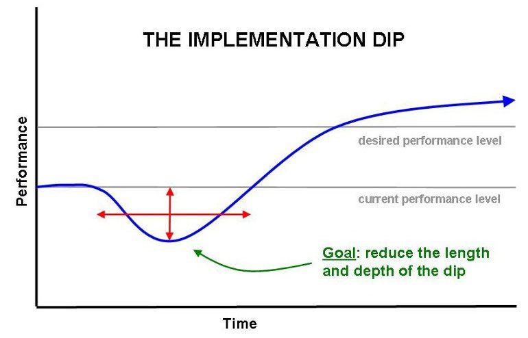 Change Management Implementation Dip Curve