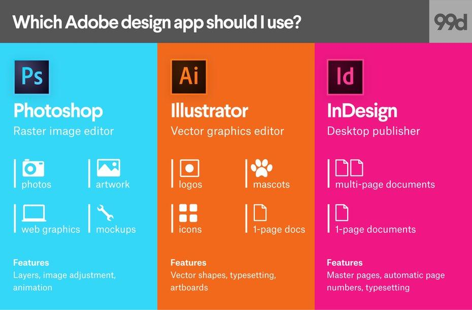 Adobe Indesign 2 - Information Publishing Platforms