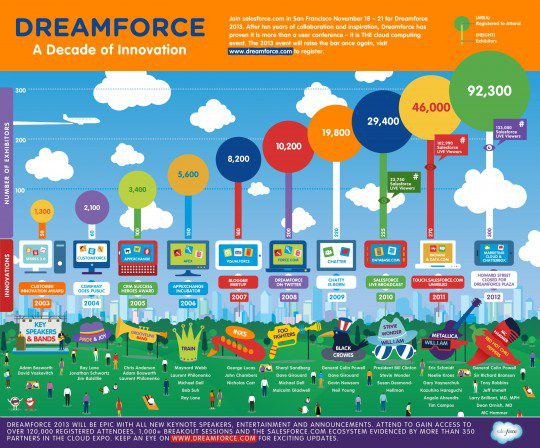 Dreamforce between 2003 and 2013
