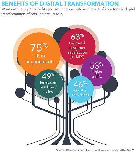 Benefits of Digital transformation