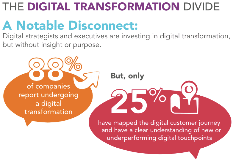 How Digital Transformation is Driving Customer Experience - Image 2