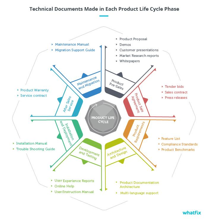technical-documentation-product-life-cycle-phase
