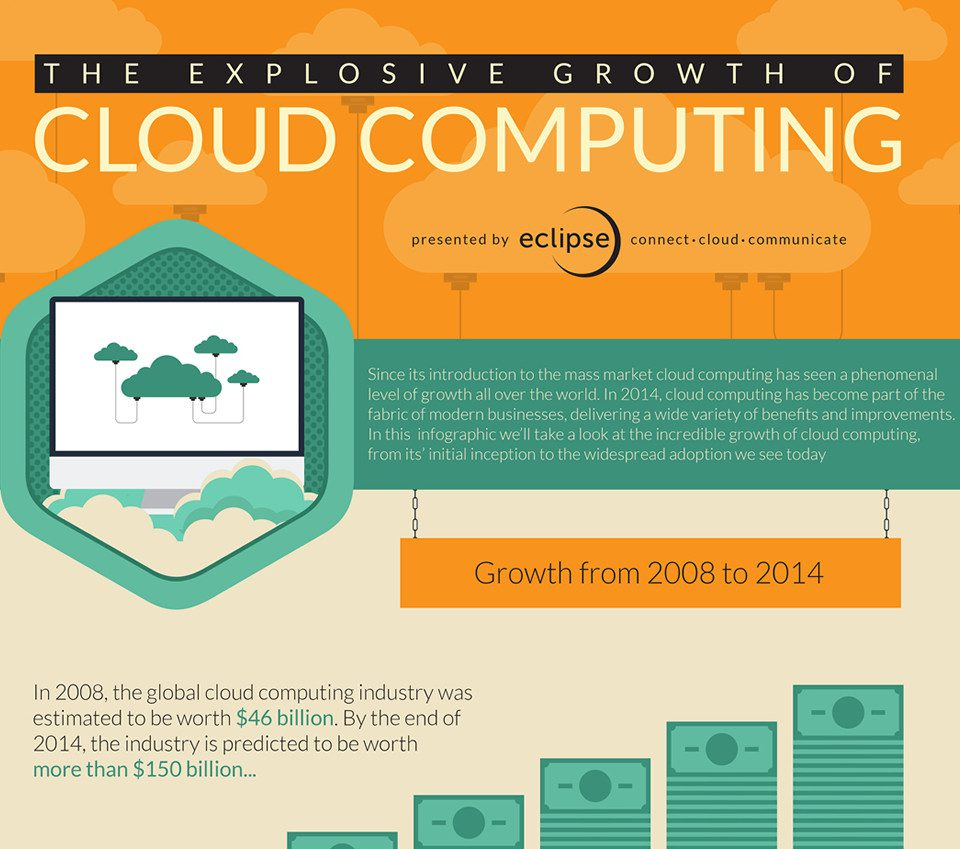 Cloud Computing Growth necessitating Digital Adoption Platforms
