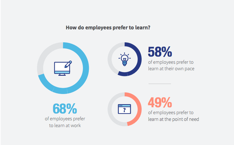 Linkedin Workplace learning report 2018