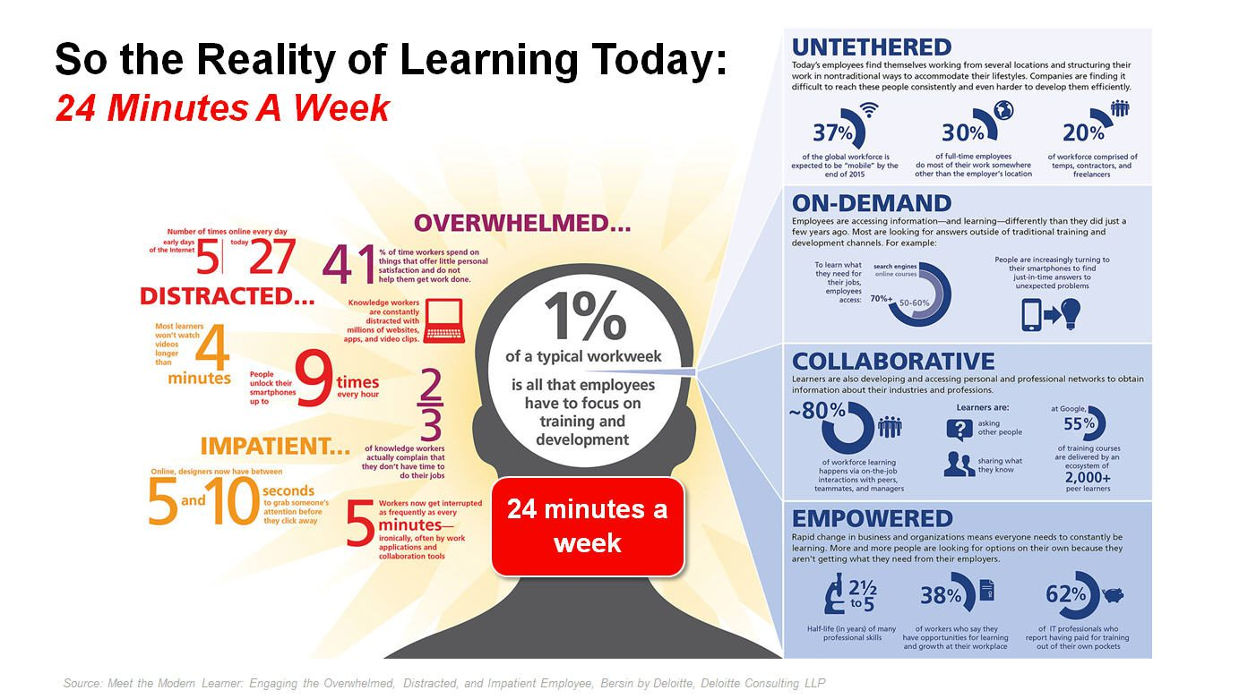 Employee Training and Learning Reality