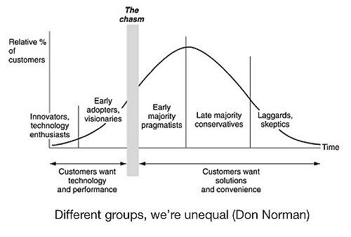 Crossing the Technology Adoption Chasm