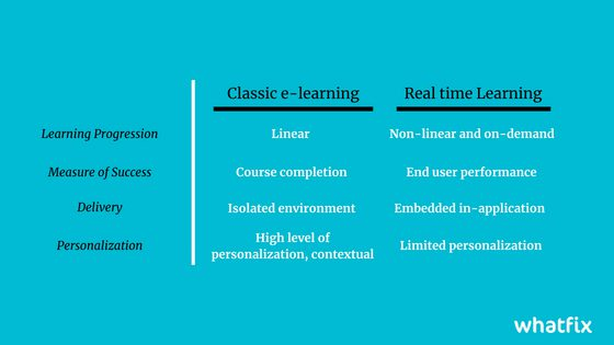 Real time learning comparison