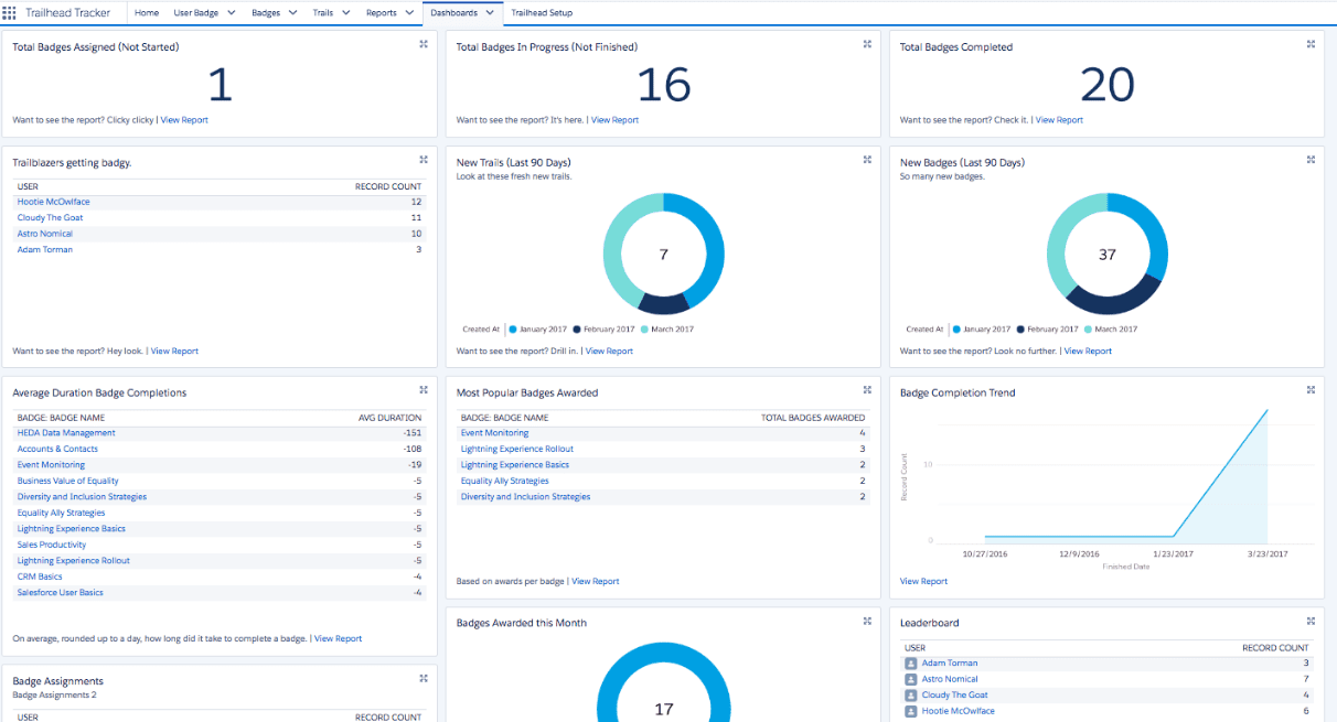 Trail Tracker - Salesforce Lightning - Looking for a tool to drive successful Lightning Migration? Here are 23!