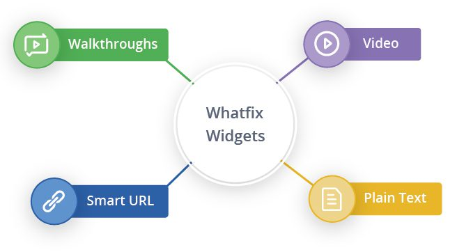 Content types in Whatfix widgets