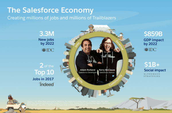 Salesforce Economy - Up Close and Personal with Erica Kuhl, VP of Community, Salesforce