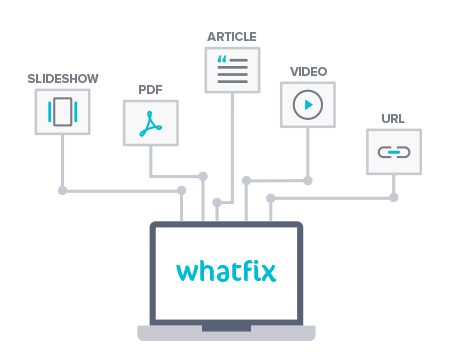 whatfix multiformat learning content