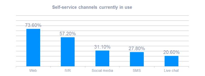 Value of web self-service
