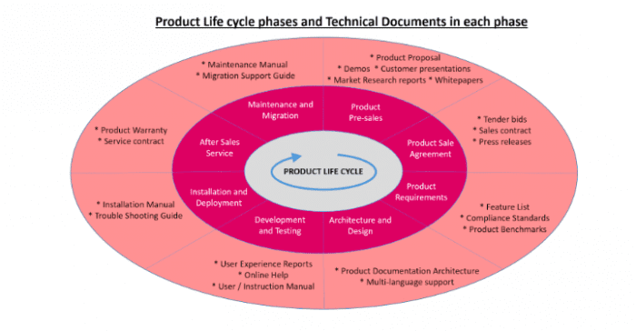 technical writing for product adoption