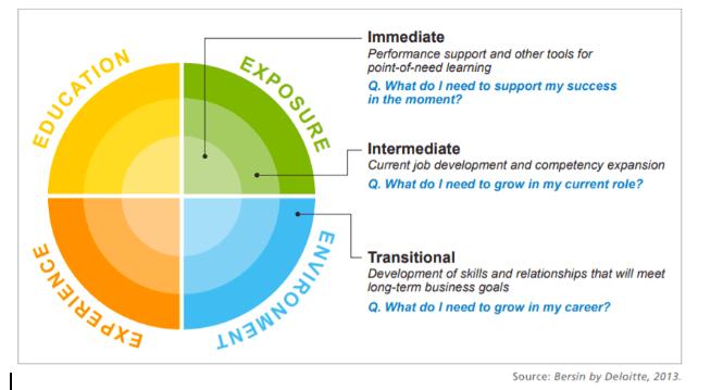 4-e-of-learning-model