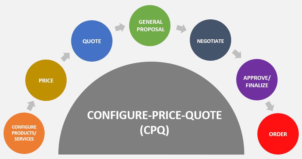 Configure-price-quote-lifecycle-process
