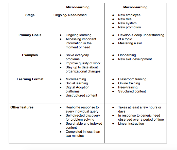 Your First Steps to Adopting 'Learning in the Flow of Work'