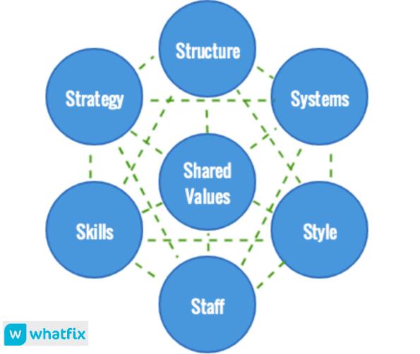 10 Proven Change Management Models