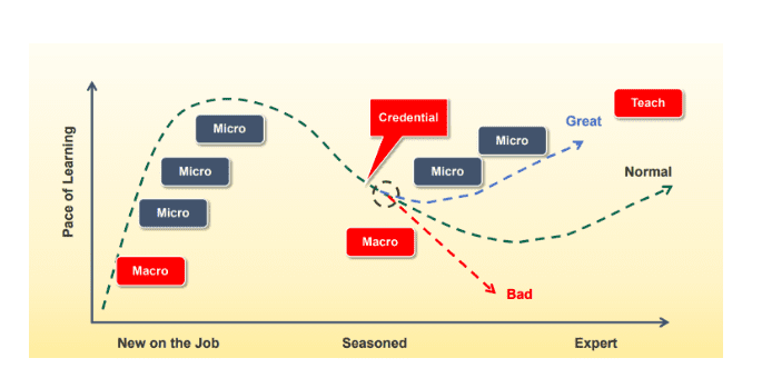 pace-of-learning-graph