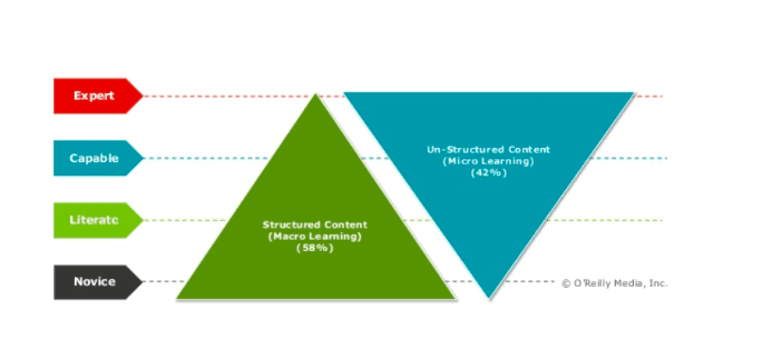 structured-vs-unstructured-content