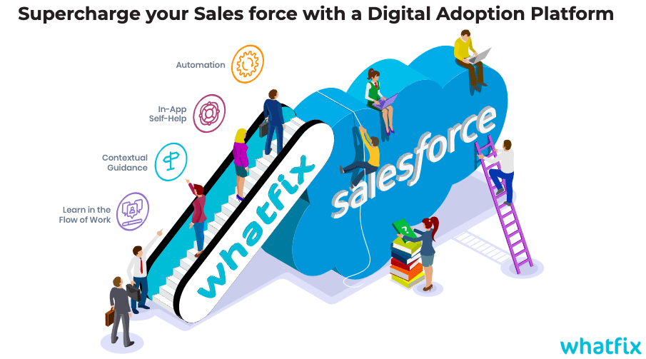 Salesforce Future: 7 Big Trends to Watch Out for in 2020