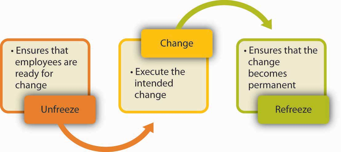 lewins-change-management-theory