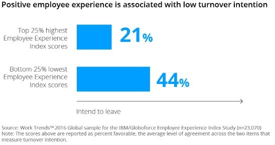 Elevating the Employee Experience in a Digital-First World