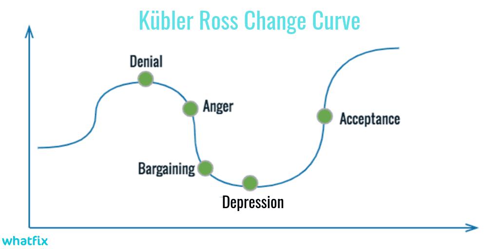 Kübler-Ross-Change-Curve-2