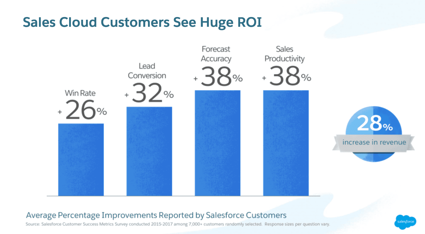 salesforce-implementation-statistics