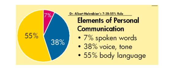 remote workforce management-element of communication