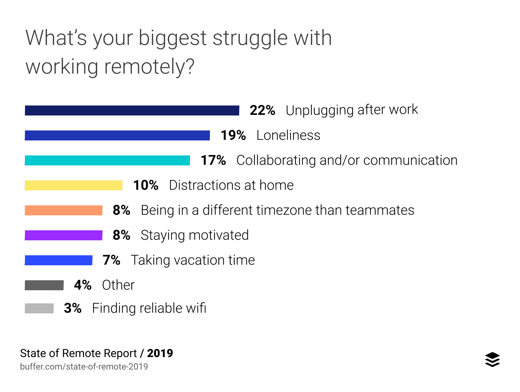 remote workforce management- buffer survey