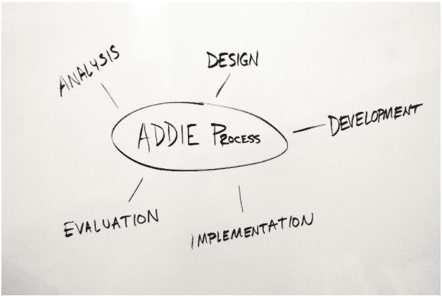 Instructional design best practices - ADDIE model
