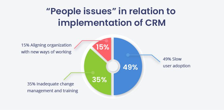 crm implementation - people issues