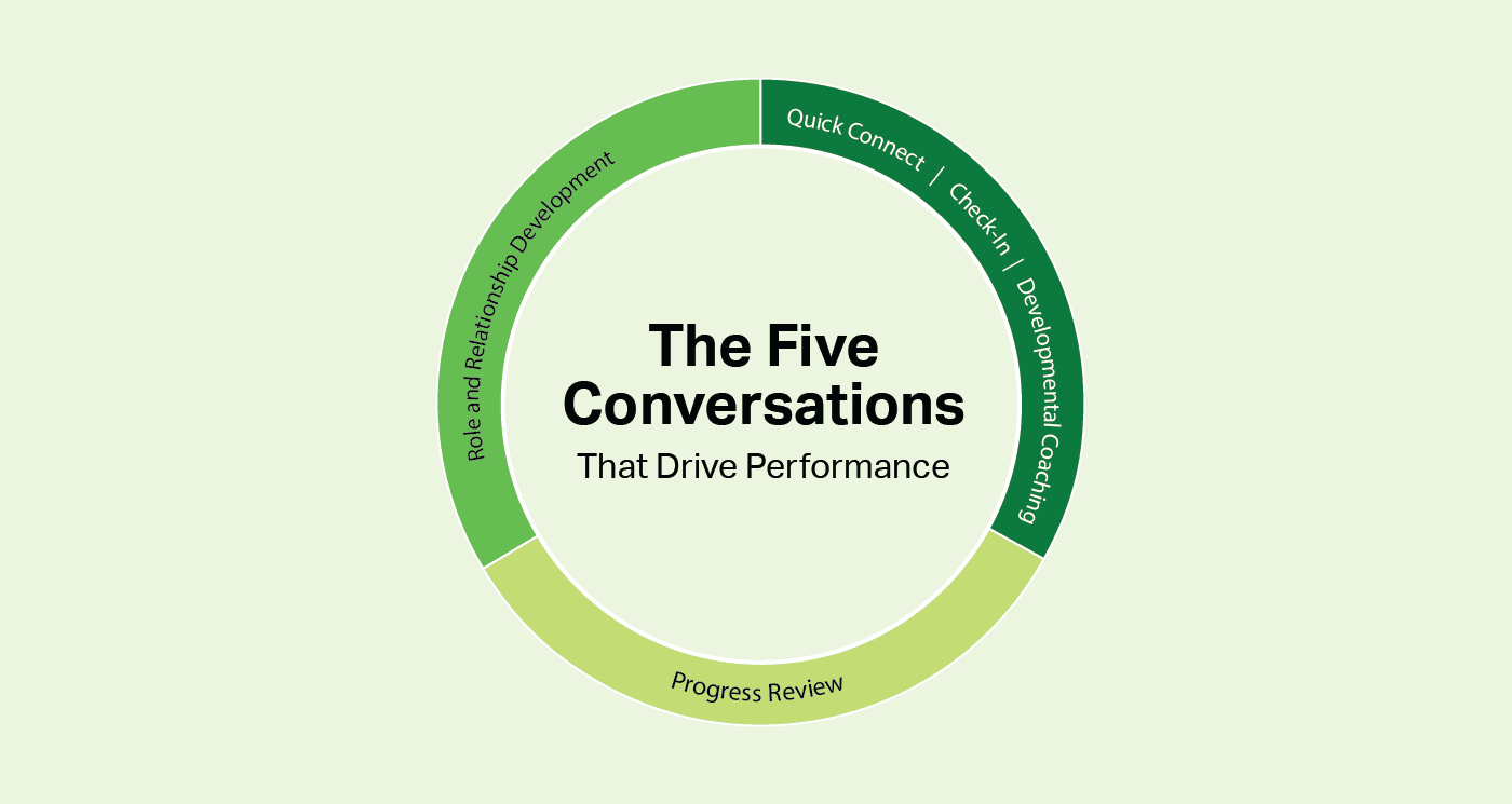 Team Building for Remote Teams: the five conversations