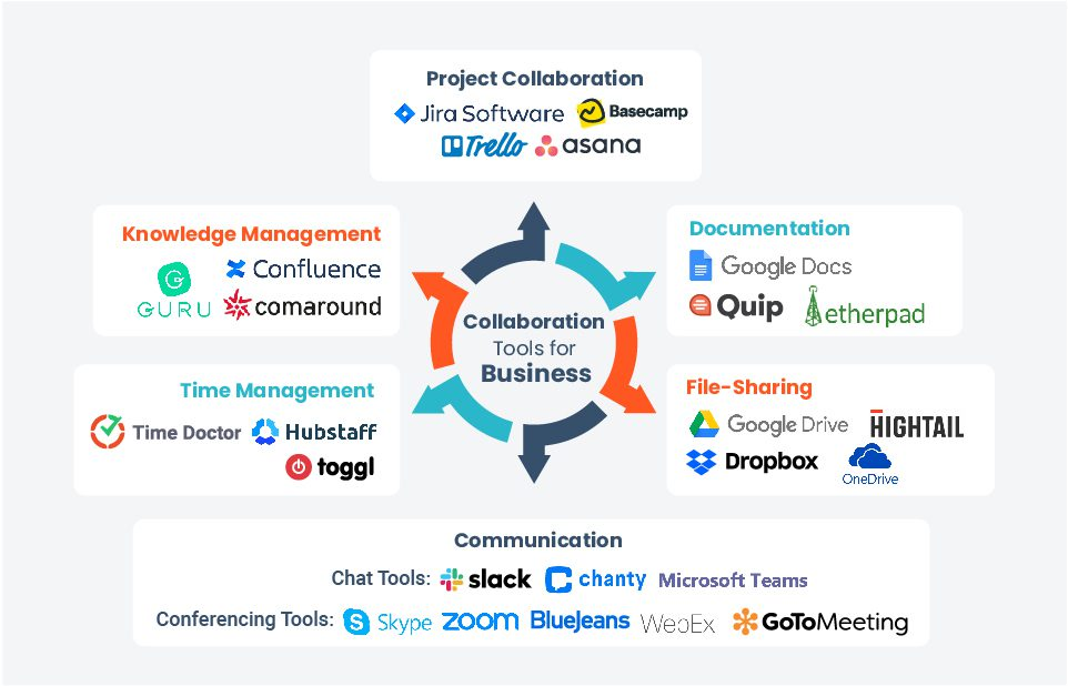 types of collaboration tools