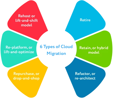 6_Types_of_Cloud_Migration
