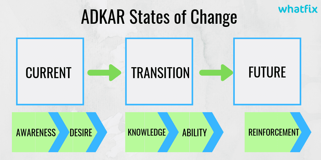 digital transformation framework - ADKAR process