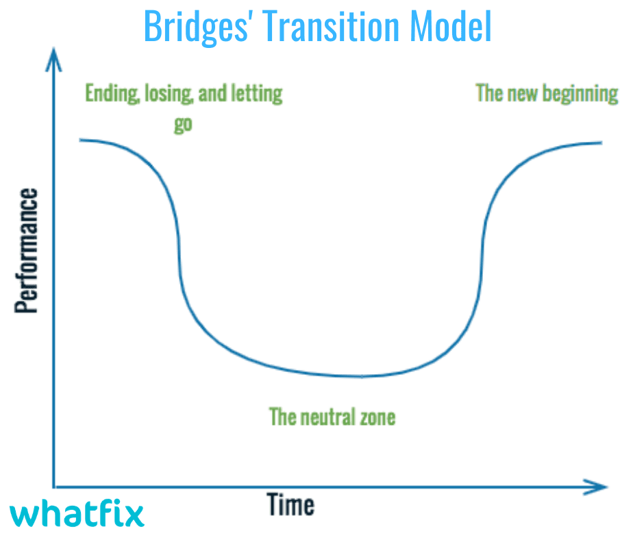 how to start working from home: Bridges transition model