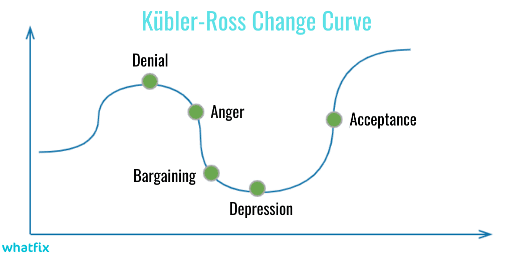 remote workforce - Kübler Ross Change Curve